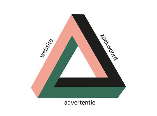 Met SEA 'koop' je met betaalde online advertenties verkeer naar je website. Toch moet je ook hier goed over nadenken. De betaalde advertenties moeten namelijk wel rendabel zijn. Anders verlies je alleen maar geld. Online advertenties maken deel uit van je online marketingstrategie. Het is dus meer dan 'zomaar een bannertje maken'. Zo moet je genoeg aandacht besteden aan de SEA Driehoek. Er is namelijk een connectie tussen het zoekwoord dat een bezoeker gebruikt, de advertentie en jouw website. Hoe beter deze drie op elkaar zijn afgestemd, hoe beter de kwaliteit van jouw online advertentiecampagne.